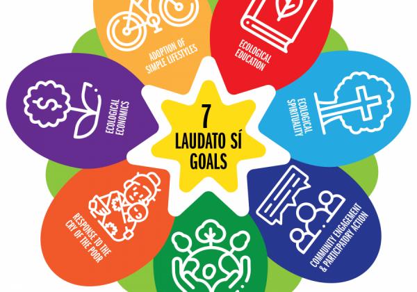 Graphic representing the 7 goals of Laudato Si'